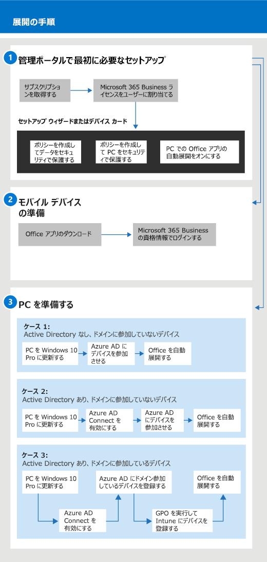 管理者、およびユーザーのセットアップと管理のフローを示す図