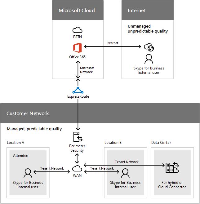 コール フローのネットワーク セグメント。