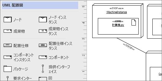 UML 配置のステンシル、ページ上の図形の例