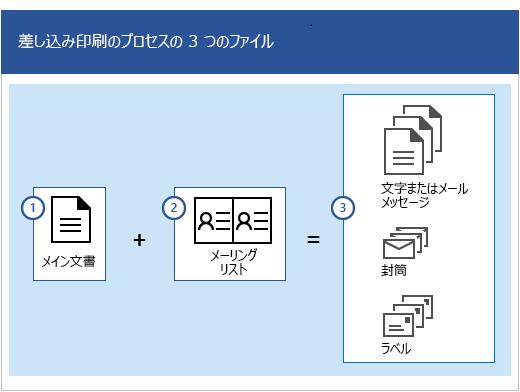 宛名の差し込みプロセスの 3 つのファイル。メイン文書とメーリング リストを組み合わせて、レターまたはメール メッセージ、封筒、ラベルのセットを生成します。