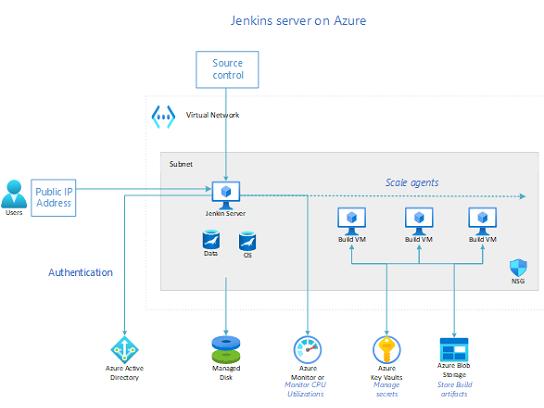 Azure 上のジェンキンス サーバー。