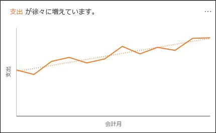 経時的な支出の増加を示す折れ線グラフ