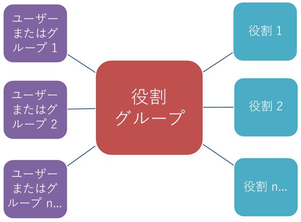 役割およびメンバーに対する役割グループの関係を示す図