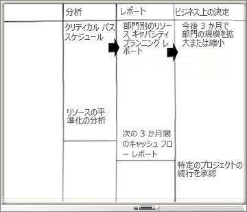 [分析]、[レポート]、[ビジネス上の決定] 列を配したホワイトボード