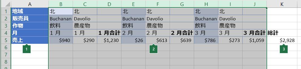 グループ化する列に配列されたデータ