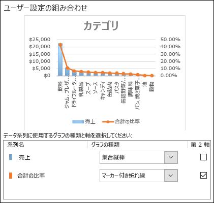 グラフの選択ダイアログで集合縦棒と折れ線の複合グラフを選択する