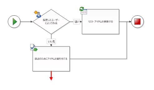 コネクタは 2 つのワークフロー図形に接続する必要があります。