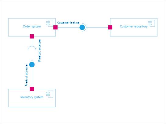 UML コンポーネント図。