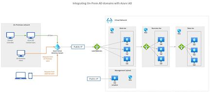 AWS のステンシルと図形