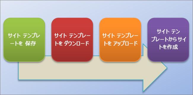 このフロー チャートは、SharePoint Online でサイト テンプレートを作成して使用するプロセスを示します。