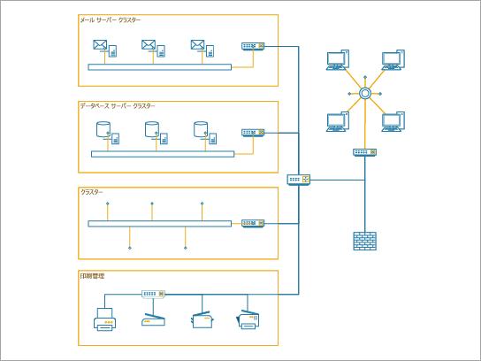 中規模企業の企業ネットワークを示す場合に最適な詳細なネットワーク図。