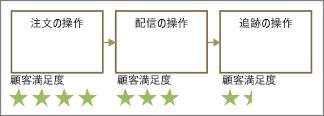 顧客 sat. stars を含む図形