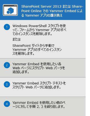 SharePoint Server 2013 と SharePoint Online 用の Yammer アプリを置き換えるプロセス