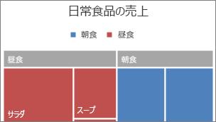 バナーに表示されるツリーマップのトップレベル カテゴリの画像