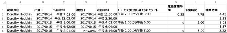 従業員のタイムクロックデータのサンプル