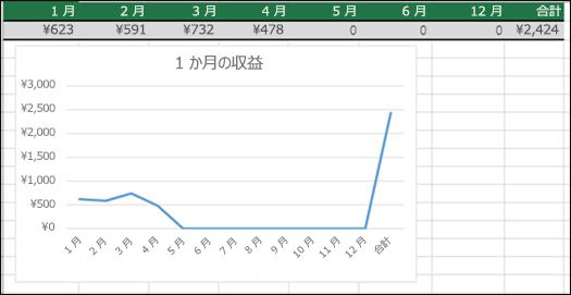 0 (ゼロ) の値をプロットする折れ線グラフの例。