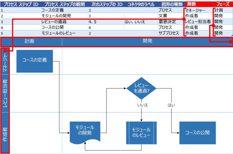 Excel プロセス マップで Visio フローチャートを操作する関数とフェーズ