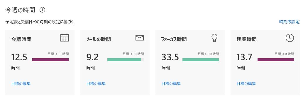 Delve Analytics の個人用ダッシュボードは、1 週間費やした時間の統計を示します