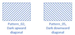 Visio でサポートされていない図形パターン。