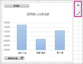 ピボットグラフの横の [グラフ要素] と [グラフ スタイル]