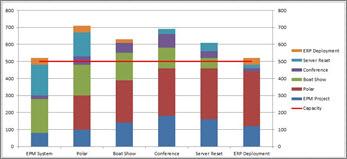 スタッフの減少を考慮に入れたプロジェクトの状態を示す調整済みのヒストグラム