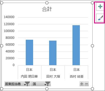Windows 版 Excel 2016 のピボットグラフと、フィルターのボタン、拡大/縮小のアイコン、グラフ要素のボタン