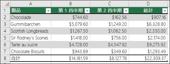 Excel のテーブルとして書式設定されたデータの例