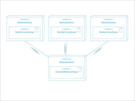 ソフトウェア展開の UML アーキテクチャ図。