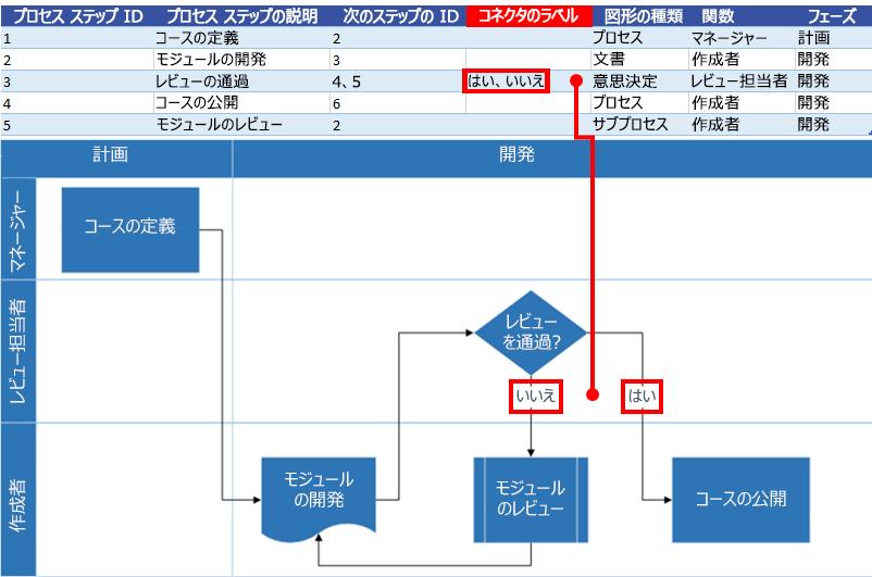 Excel プロセス マップで Visio フローチャートを操作するコネクタのラベル