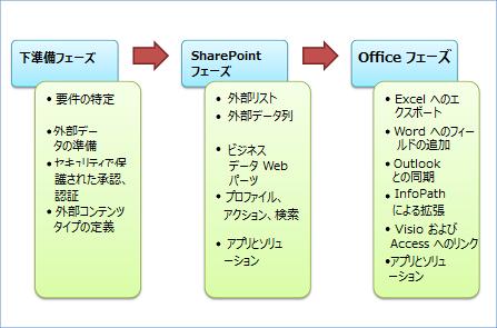 3 段階の開発