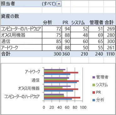 最終ピボットテーブルとピボットグラフのレポート