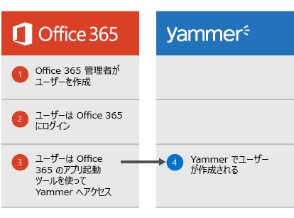 Office 365 管理者がユーザーを作成すると、ユーザーは Office 365 にログインできるようになり、アプリ起動ツールから Yammer に移動した時点で、Yammer でユーザーが作成されることを示す図です。