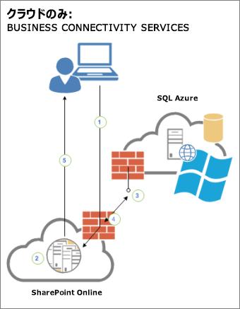ユーザー、SharePoint Online、SQL Azure 内の外部データ ソース間の接続性を示す図