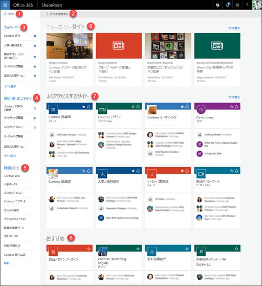 Office 365 の SharePoint ホーム ページ