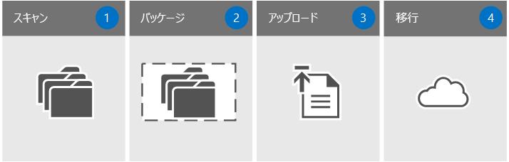 移行の 4 つのステップ