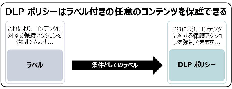 条件としてラベルを使用する DLP ポリシーの図