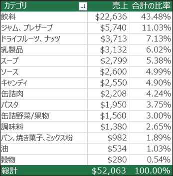 カテゴリ、売上、合計 (%) からなるピボットテーブルのサンプル