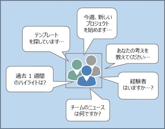 Yammer でユーザーからよく寄せられる質問