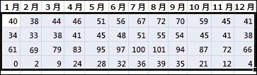 Excel で並べ替える選択済みデータの例