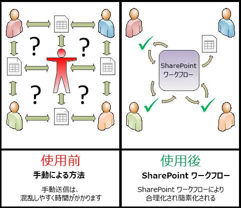 手動プロセスと自動化されたワークフローの比較