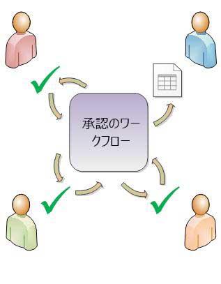 単純な承認ワークフローの図