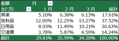 総計に対する割合として表示された値を含むピボットテーブルの例
