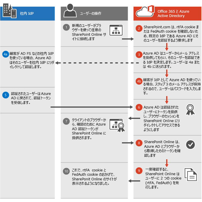 SharePoint Online の認証処理