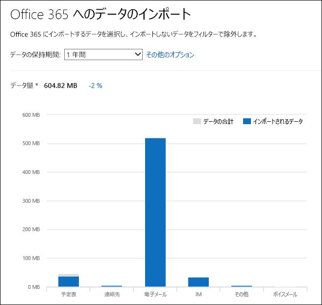 Office 365 は PST ファイルの分析から得たデータ インサイトの詳細を表示します
