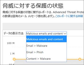 分析ツールの脅威保護進捗レポートの表示オプション
