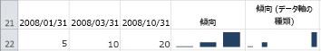 軸の種類 [標準] と [日付] を設定した縦軸スパークライン