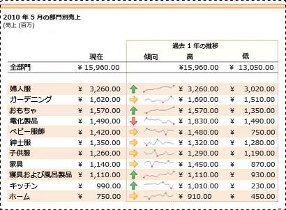 販売データの傾向を示すために使用されるスパークライン