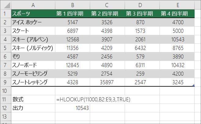 近似一致を検索するための HLOOKUP 数式の例