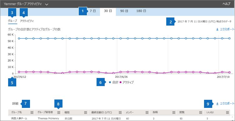Yammer グループ アクティビティ グラフ