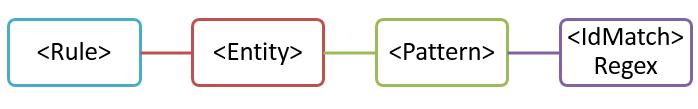 パターンが 1 つのエンティティの図